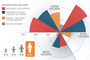 NCLR Latino Kids Data Visualization